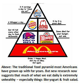 bad food - food pyramid