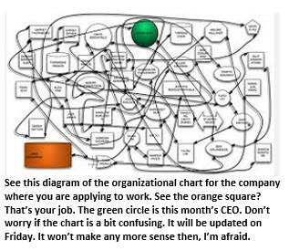 decoding a job description -org chart