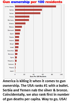 America ranks #1 - Gun ownership